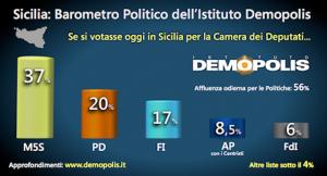 Politica, sondaggio Demopolis: in Sicilia i Grillini al 37%, i Dem al 20%